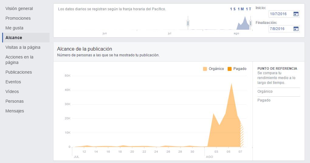 Crecimiento orgánico Facebook