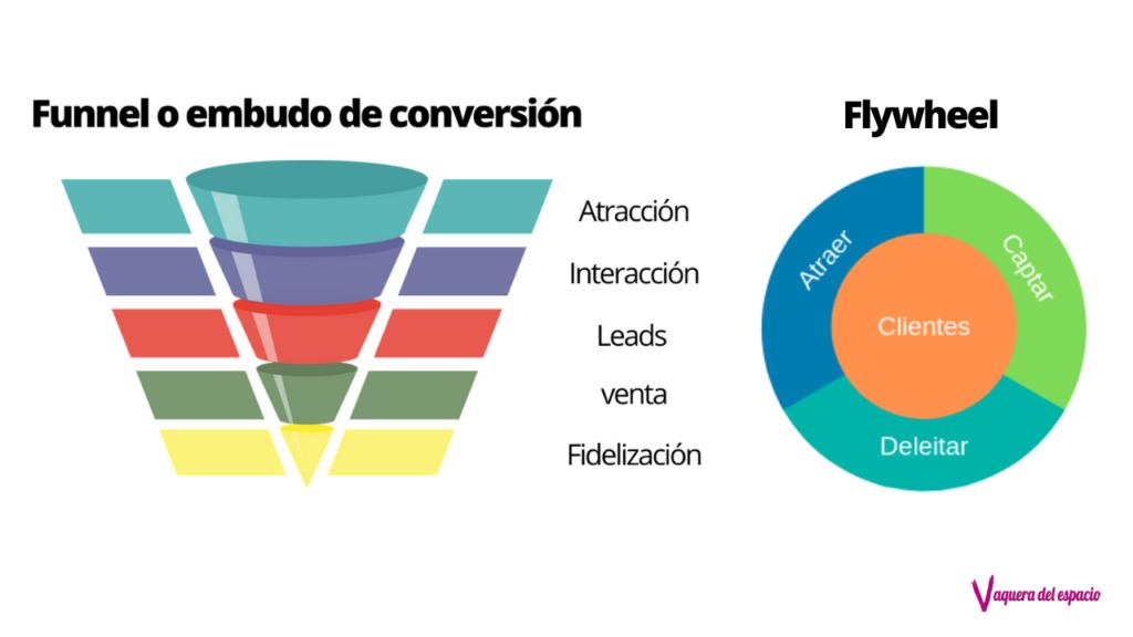 Funnel Embudo de conversión online